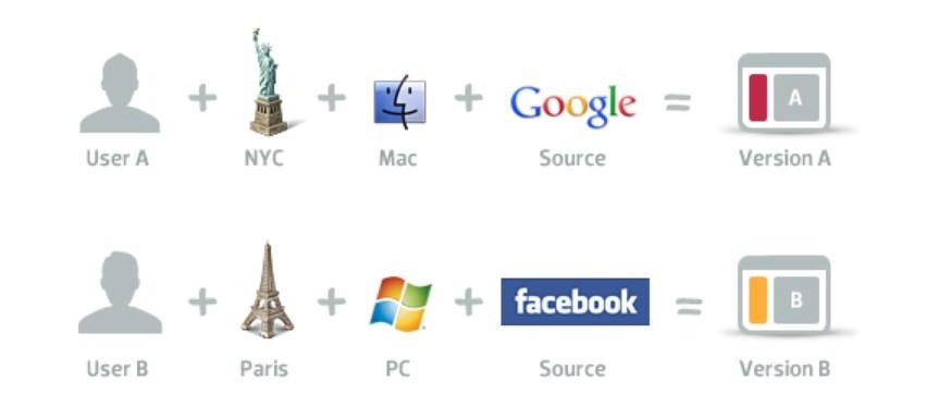 Разные пользователи – разные цели на сайте