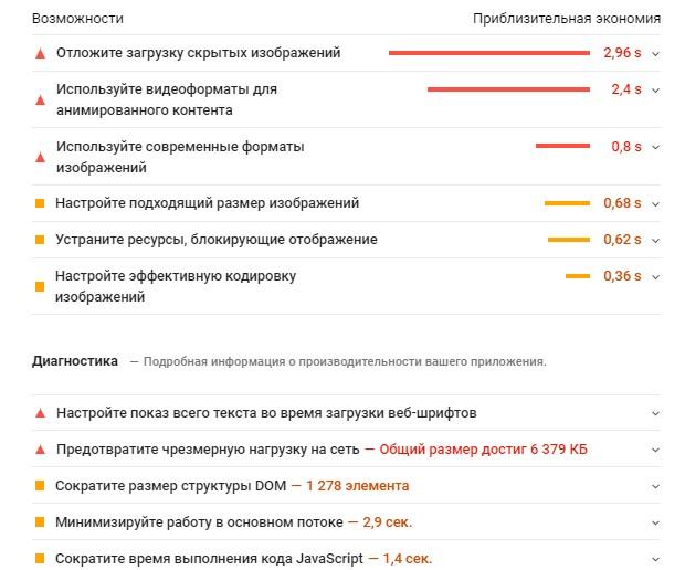 Анализ результатов проверки скорости загрузки страницы сайта