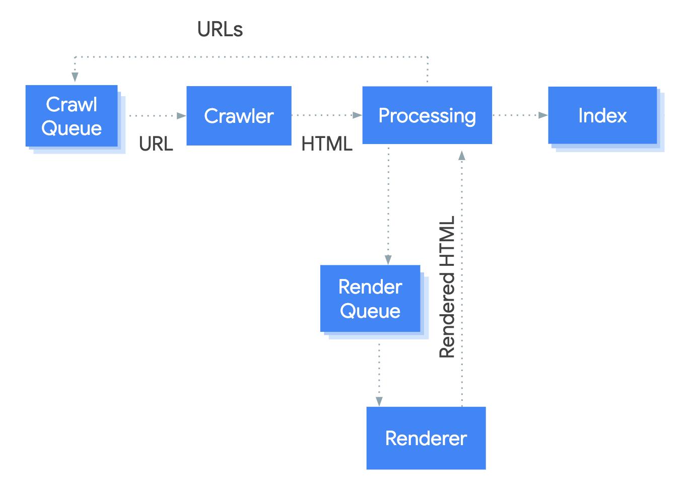 описания трехэтапного процесса обработки контента JavaScript - сканирования, рендеринга, индексации.