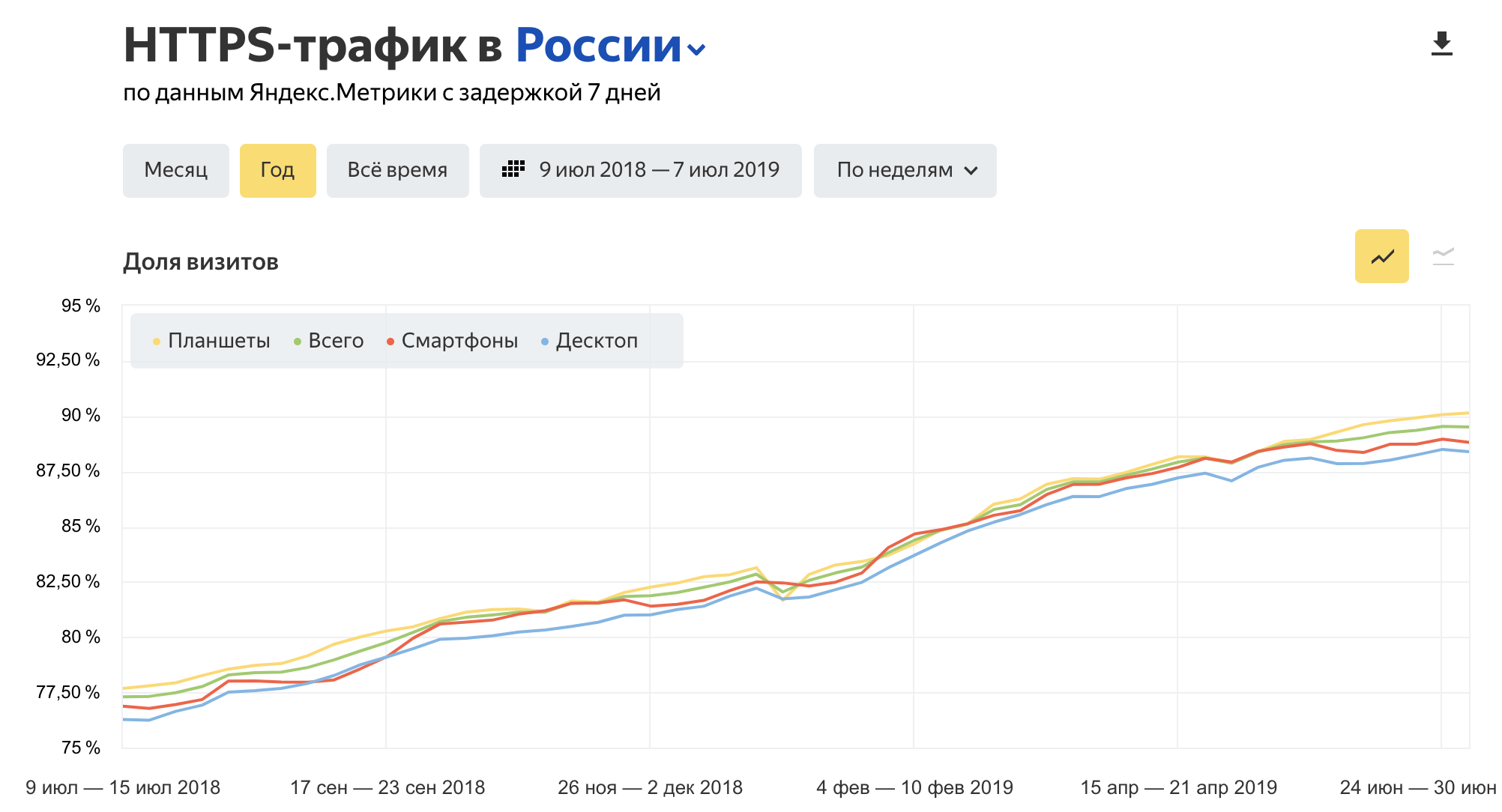 HTTPS-трафик в Яндекс Радаре