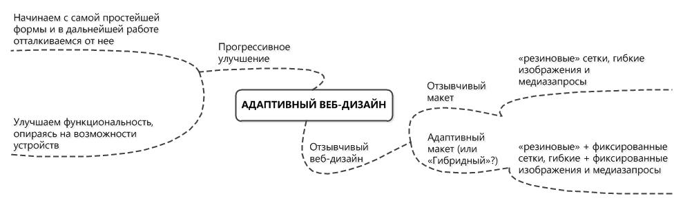 Ранжирование и mobile first