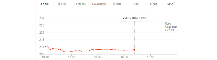 Акции Сбербанка рухнули