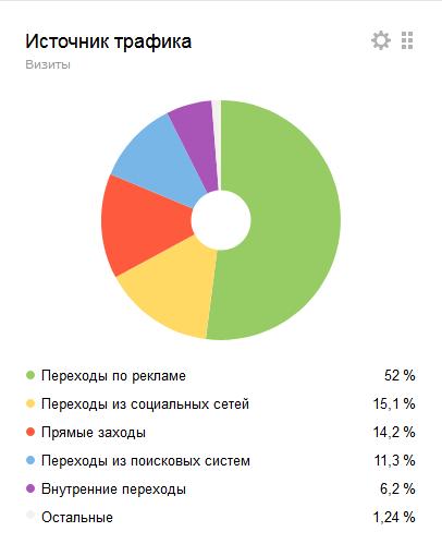 статистика конверсий