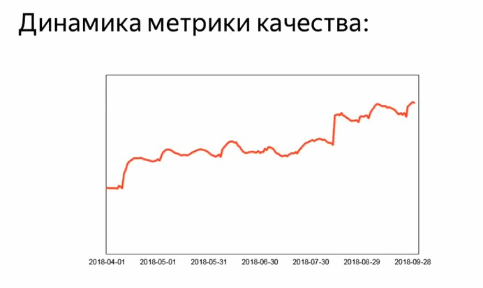 динамика метрики Proxima