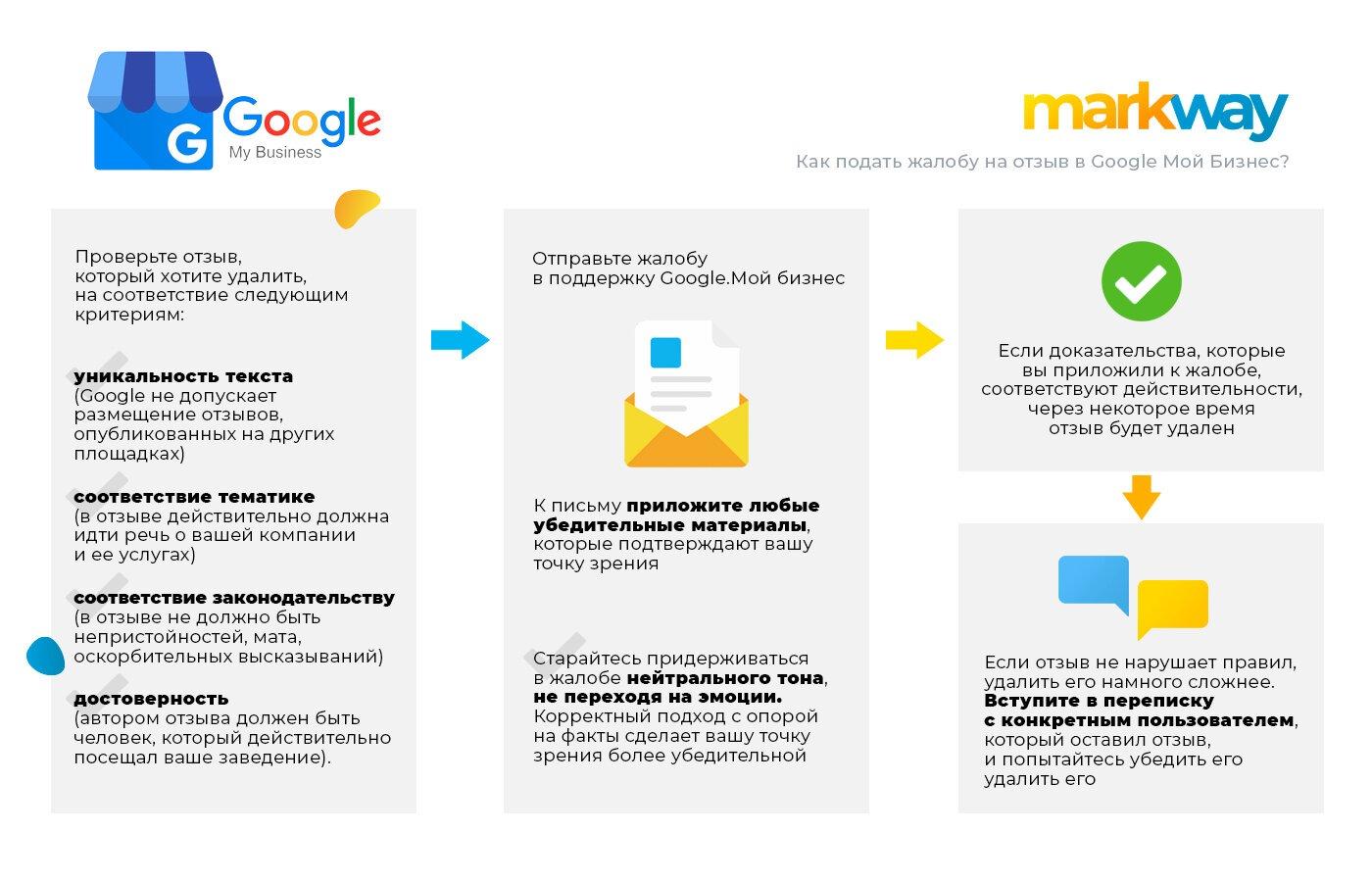 жалобы на отзывы в Google